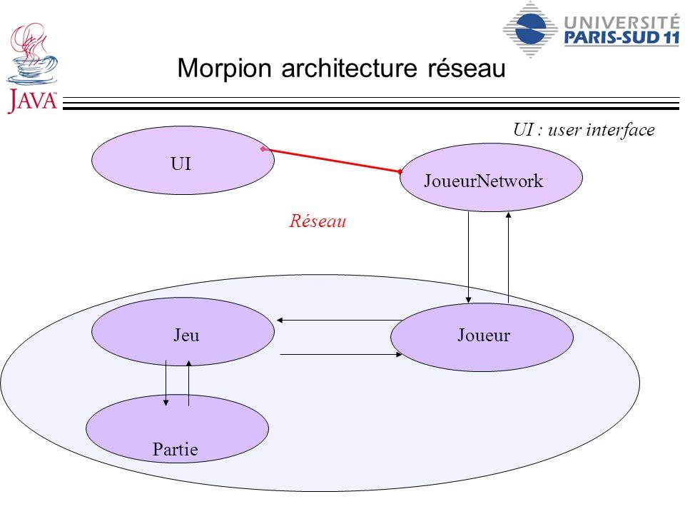 Morpion architecture réseau Partie JeuJoueur UI : user interface Réseau UI JoueurNetwork