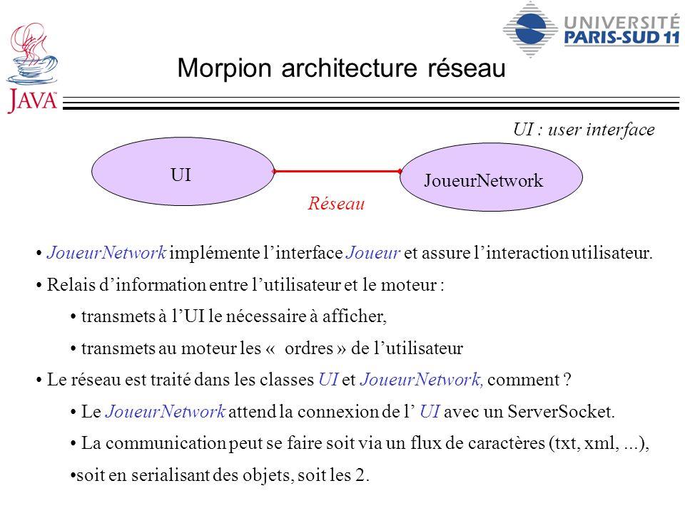 Morpion architecture réseau UI : user interface Réseau UI JoueurNetwork JoueurNetwork implémente linterface Joueur et assure linteraction utilisateur.