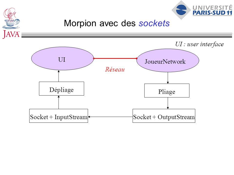 Morpion avec des sockets UI : user interface Réseau UI JoueurNetwork Dépliage Socket + InputStream Pliage Socket + OutputStream