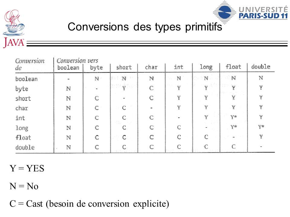 Conversions des types primitifs Y = YES N = No C = Cast (besoin de conversion explicite)