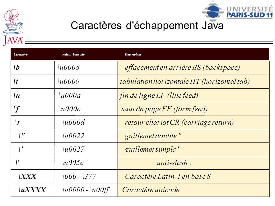 Caractères d'échappement Java anti-slash \\u005c\\ Caractère unicode\u0000 - \u00ff\uXXXX Caractère Latin-1 en base 8\000 - \377\XXX guillemet simple