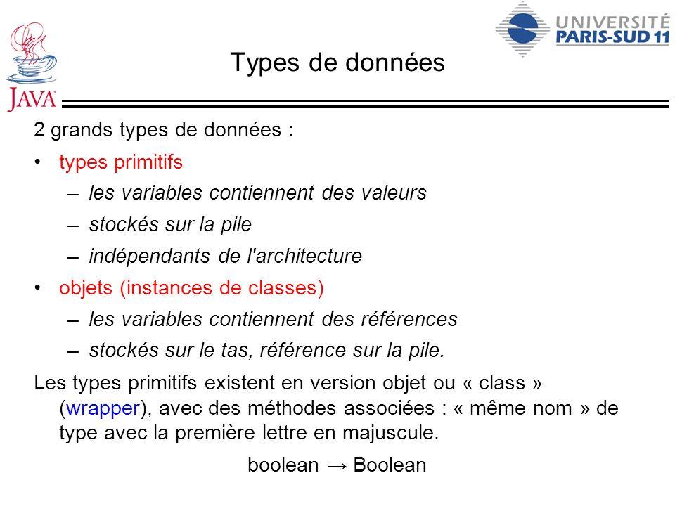 Types de données 2 grands types de données : types primitifs –les variables contiennent des valeurs –stockés sur la pile –indépendants de l'architectu