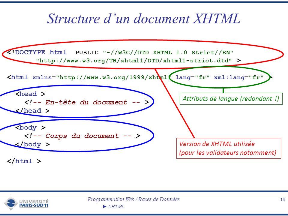 Programmation Web / Bases de Données XHTML Structure dun document XHTML 14 <!DOCTYPE html PUBLIC