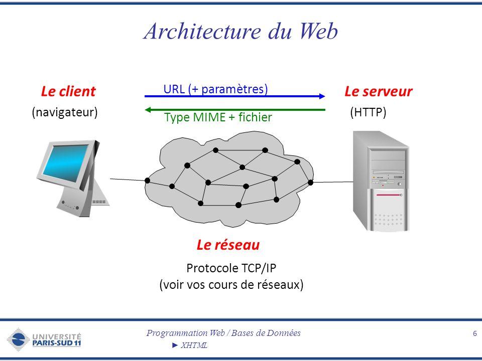 Programmation Web / Bases de Données XHTML Architecture du Web 6 Le clientLe serveur Le réseau (navigateur)(HTTP) Protocole TCP/IP (voir vos cours de