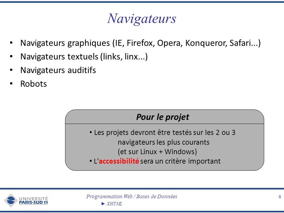 Programmation Web / Bases de Données XHTML Navigateurs Navigateurs graphiques (IE, Firefox, Opera, Konqueror, Safari...) Navigateurs textuels (links,