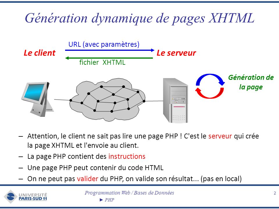 Programmation Web / Bases de Données PHP Génération dynamique de pages XHTML 2 Le clientLe serveur URL (avec paramètres) fichier XHTML Génération de l