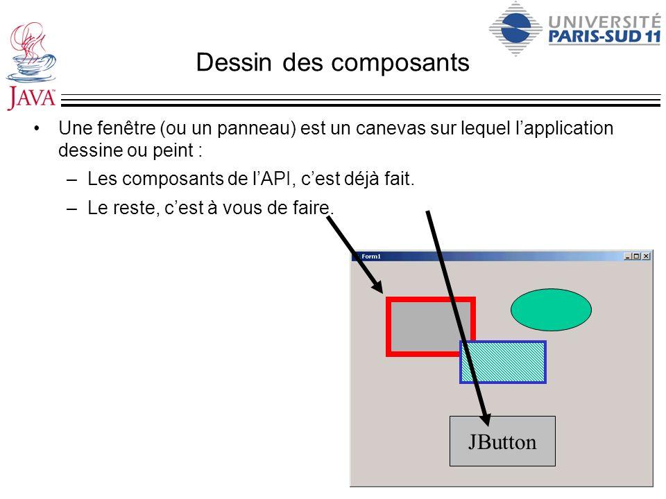 Dessin des composants Une fenêtre (ou un panneau) est un canevas sur lequel lapplication dessine ou peint : –Les composants de lAPI, cest déjà fait. –