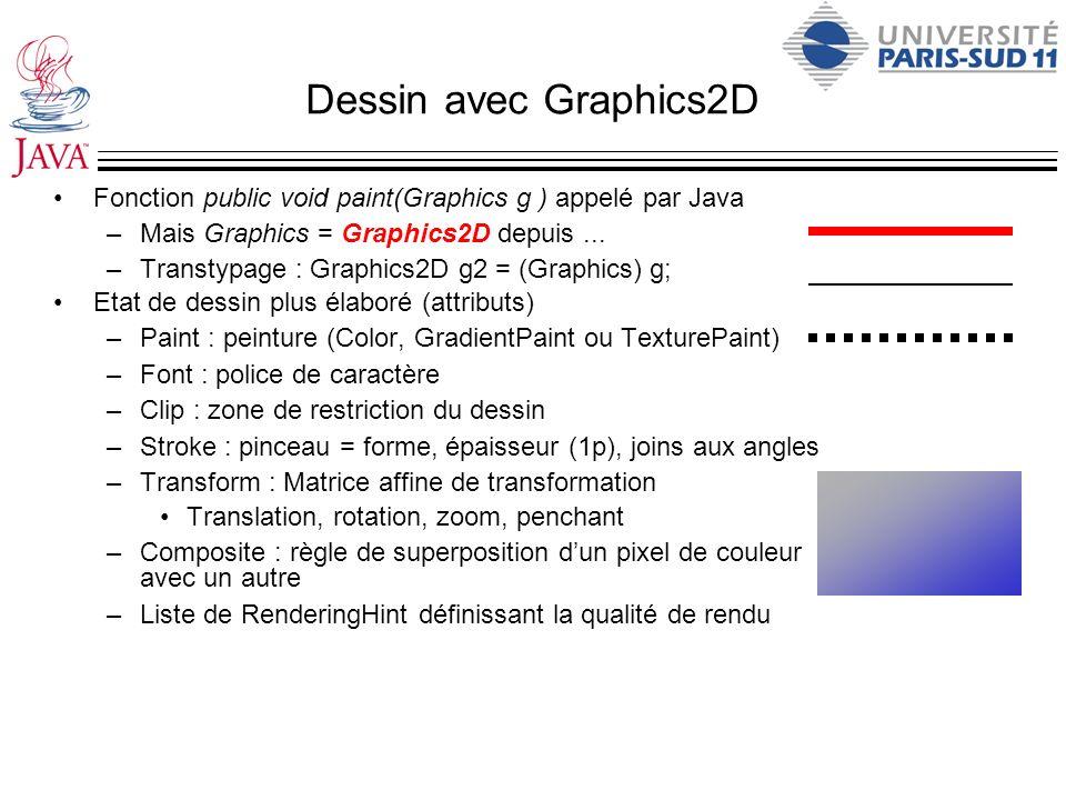Dessin avec Graphics2D Fonction public void paint(Graphics g ) appelé par Java –Mais Graphics = Graphics2D depuis... –Transtypage : Graphics2D g2 = (G