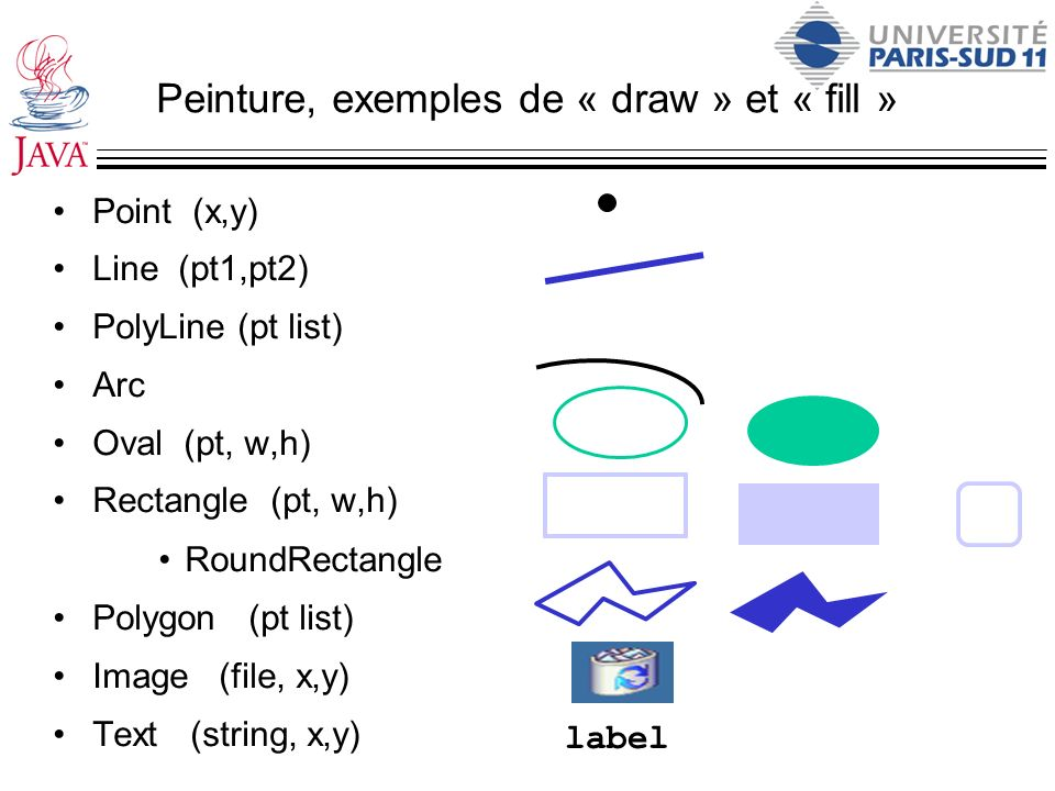 Peinture, exemples de « draw » et « fill » Point (x,y) Line (pt1,pt2) PolyLine (pt list) Arc Oval (pt, w,h) Rectangle (pt, w,h) RoundRectangle Polygon