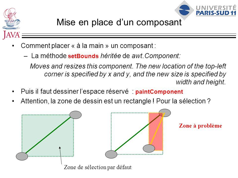 Mise en place dun composant Comment placer « à la main » un composant : –La méthode setBounds héritée de awt.Component: Moves and resizes this compone