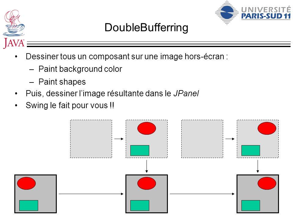 DoubleBufferring Dessiner tous un composant sur une image hors-écran : –Paint background color –Paint shapes Puis, dessiner limage résultante dans le