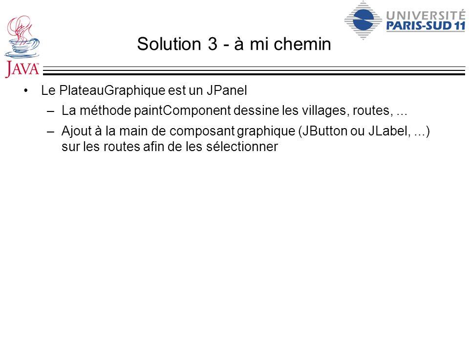 Solution 3 - à mi chemin Le PlateauGraphique est un JPanel –La méthode paintComponent dessine les villages, routes,... –Ajout à la main de composant g