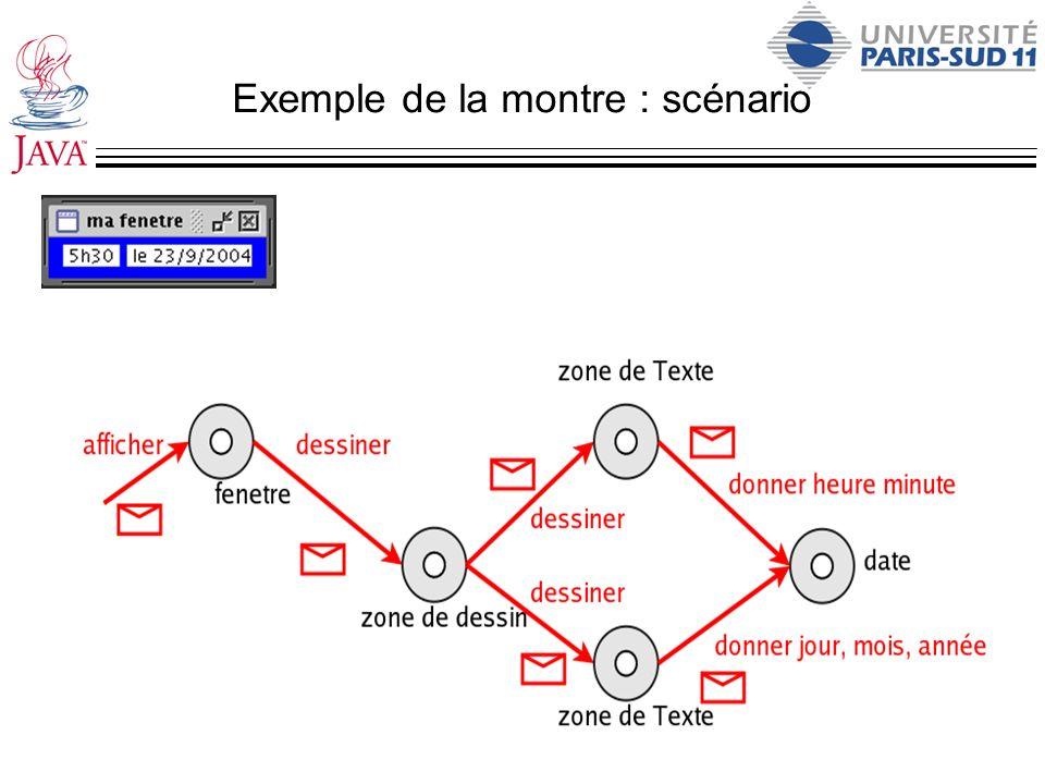 Exemple de la montre : scénario