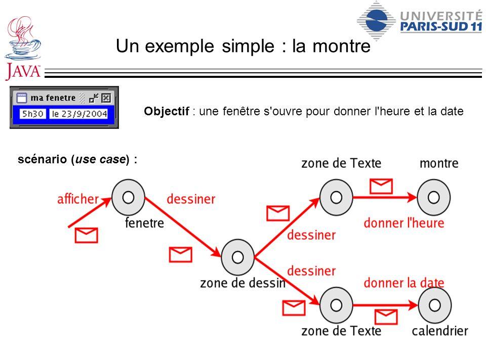Un exemple simple : la montre Objectif : une fenêtre s'ouvre pour donner l'heure et la date scénario (use case) :