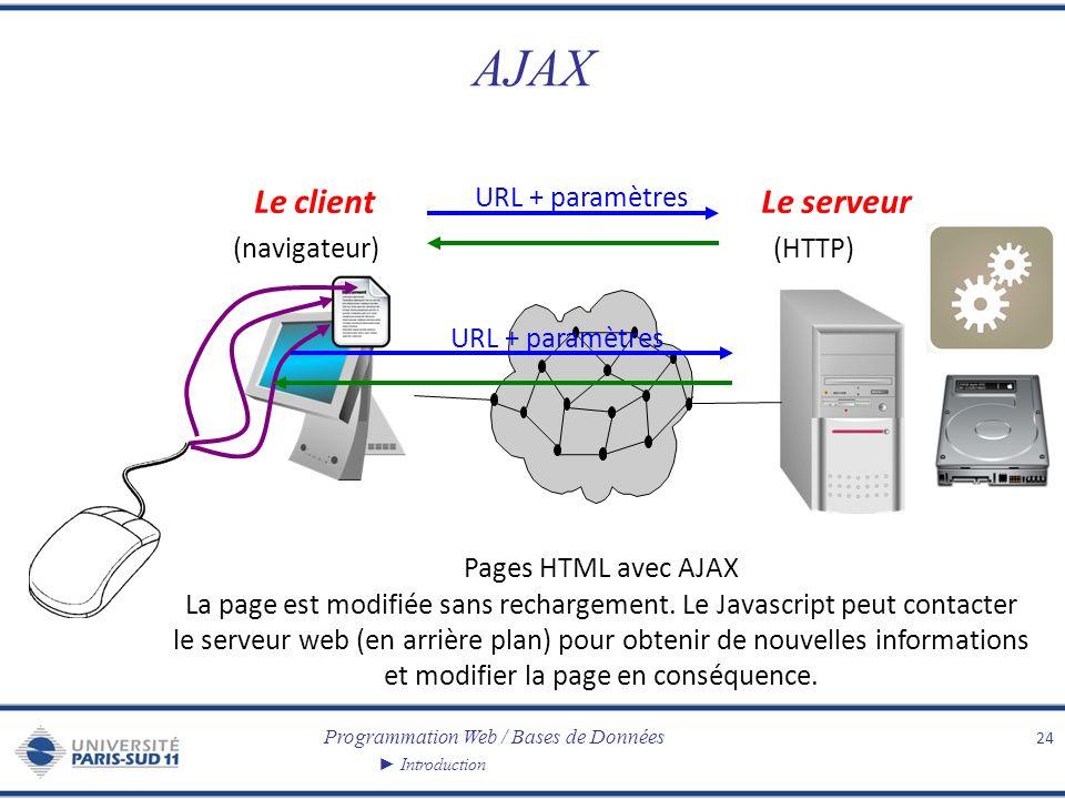 Programmation Web / Bases de Données Introduction AJAX 24 Le clientLe serveur (navigateur)(HTTP) URL + paramètres Pages HTML avec AJAX La page est mod
