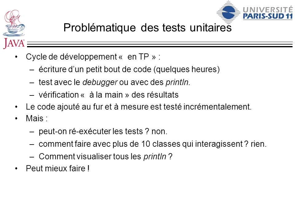 Problématique des tests unitaires Cycle de développement « en TP » : –écriture dun petit bout de code (quelques heures) –test avec le debugger ou avec