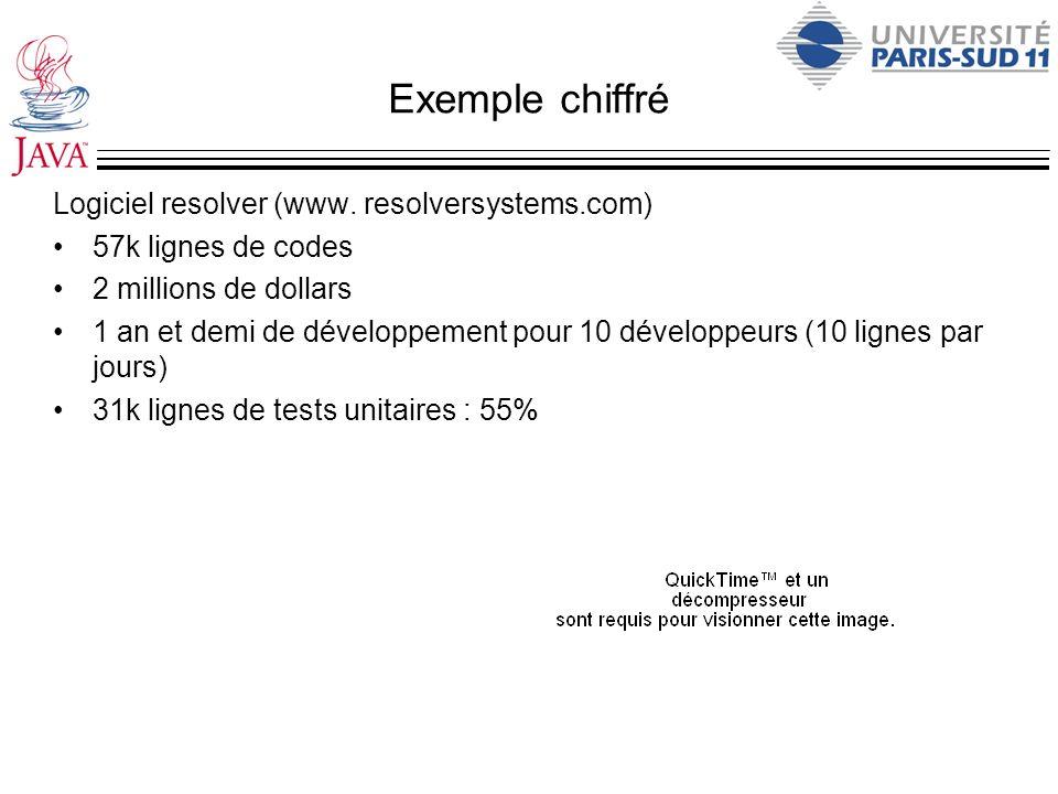 Exemple chiffré Logiciel resolver (www. resolversystems.com) 57k lignes de codes 2 millions de dollars 1 an et demi de développement pour 10 développe