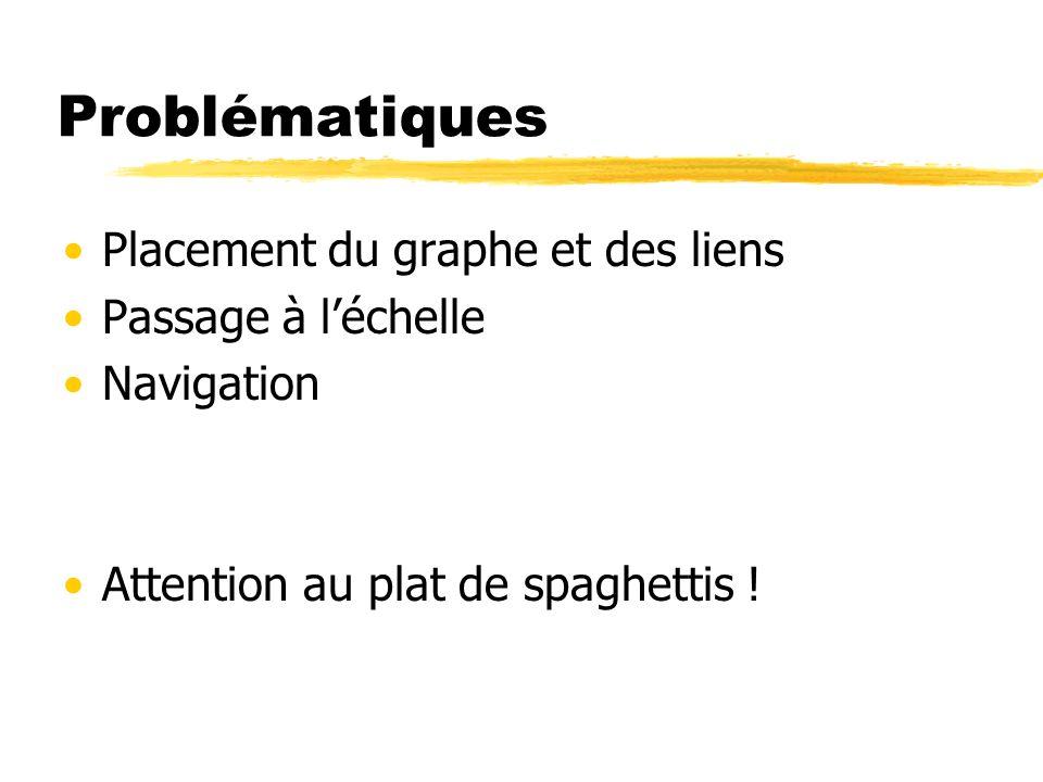 Problématiques Placement du graphe et des liens Passage à léchelle Navigation Attention au plat de spaghettis !