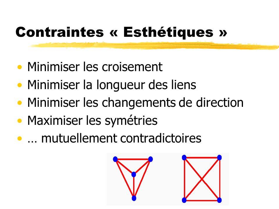 Contraintes « Esthétiques » Minimiser les croisement Minimiser la longueur des liens Minimiser les changements de direction Maximiser les symétries …