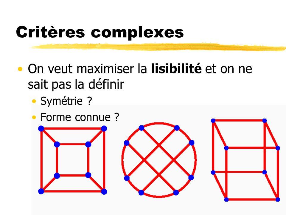 Critères complexes On veut maximiser la lisibilité et on ne sait pas la définir Symétrie ? Forme connue ?
