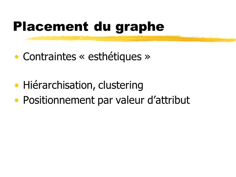 Placement du graphe Contraintes « esthétiques » Hiérarchisation, clustering Positionnement par valeur dattribut