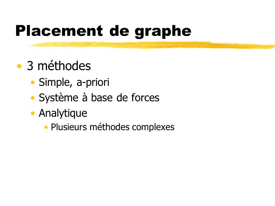 Placement de graphe 3 méthodes Simple, a-priori Système à base de forces Analytique Plusieurs méthodes complexes