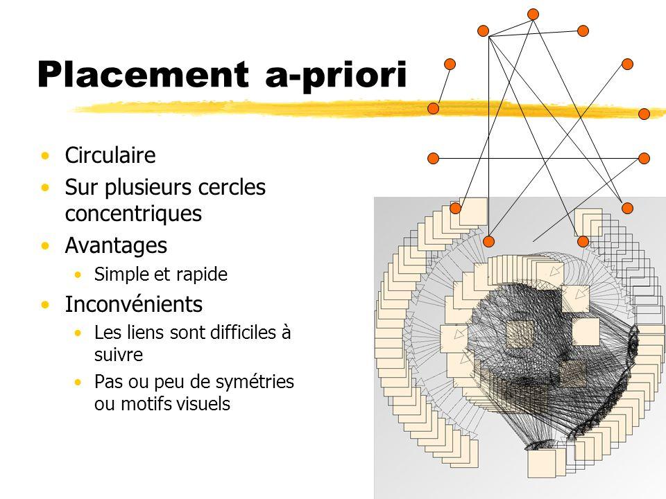 Placement a-priori Circulaire Sur plusieurs cercles concentriques Avantages Simple et rapide Inconvénients Les liens sont difficiles à suivre Pas ou p