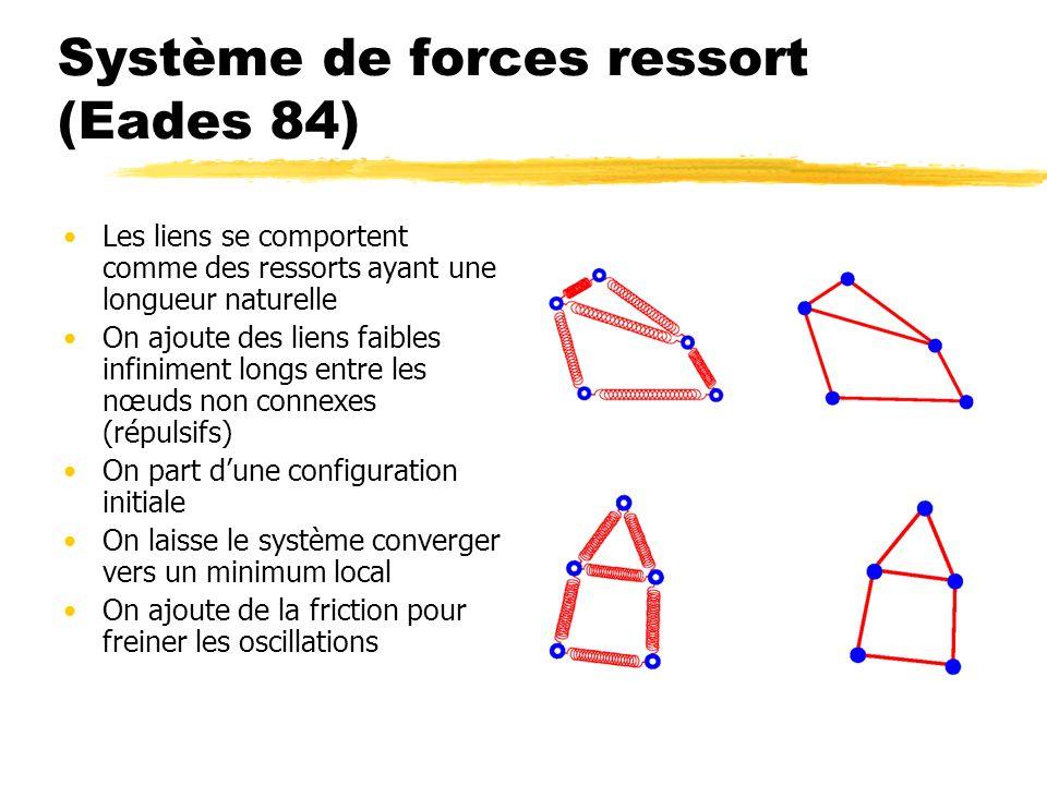 Système de forces ressort (Eades 84) Les liens se comportent comme des ressorts ayant une longueur naturelle On ajoute des liens faibles infiniment lo
