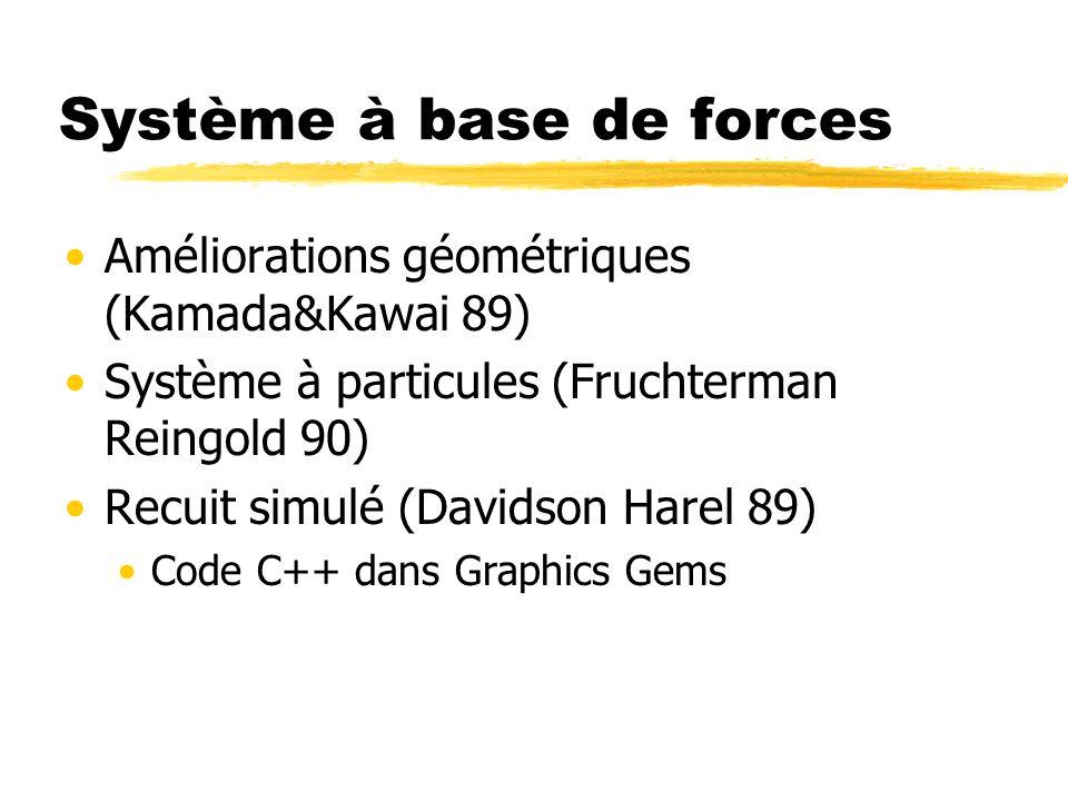 Système à base de forces Améliorations géométriques (Kamada&Kawai 89) Système à particules (Fruchterman Reingold 90) Recuit simulé (Davidson Harel 89)