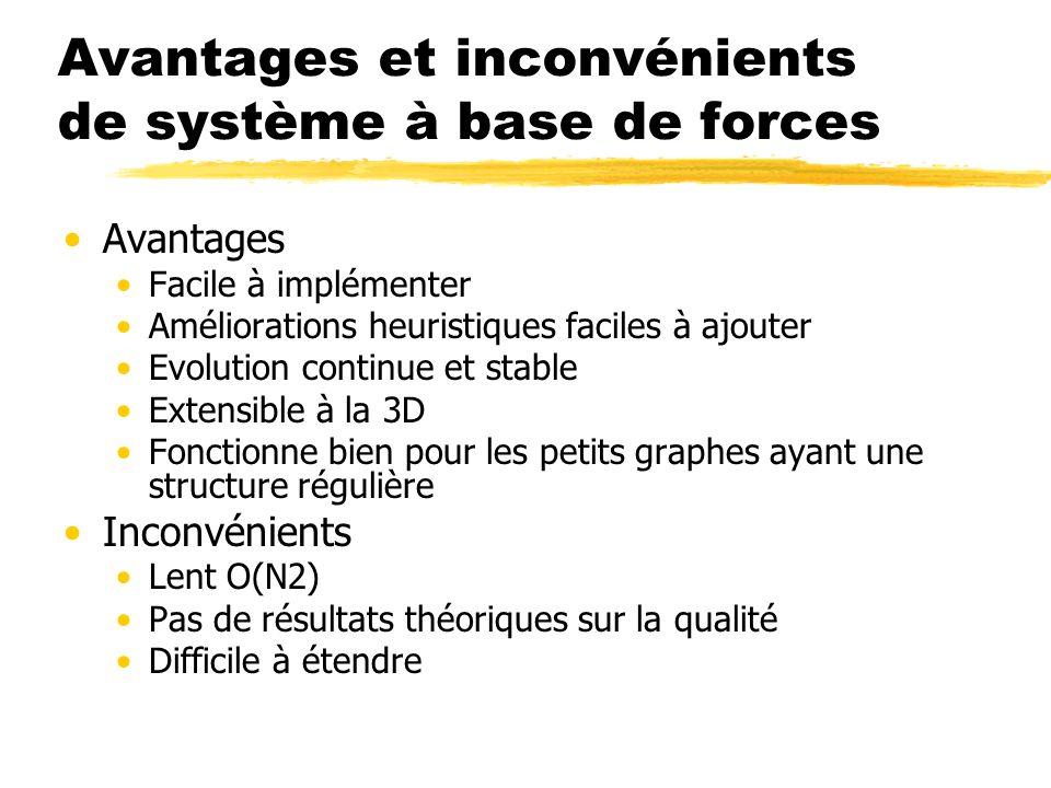 Avantages et inconvénients de système à base de forces Avantages Facile à implémenter Améliorations heuristiques faciles à ajouter Evolution continue