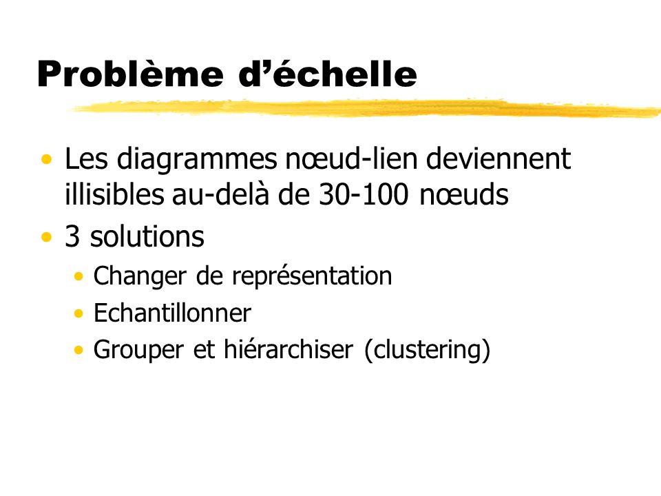 Problème déchelle Les diagrammes nœud-lien deviennent illisibles au-delà de 30-100 nœuds 3 solutions Changer de représentation Echantillonner Grouper
