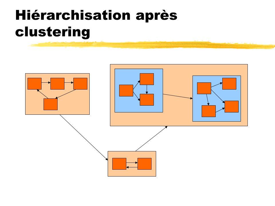 Hiérarchisation après clustering