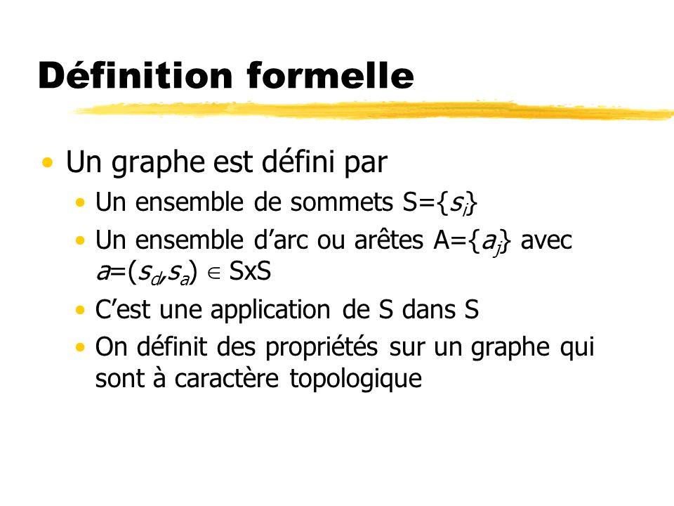 Définition formelle Un graphe est défini par Un ensemble de sommets S={s i } Un ensemble darc ou arêtes A={a j } avec a=(s d,s a ) SxS Cest une applic