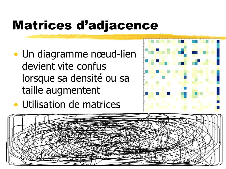 Matrices dadjacence Un diagramme nœud-lien devient vite confus lorsque sa densité ou sa taille augmentent Utilisation de matrices