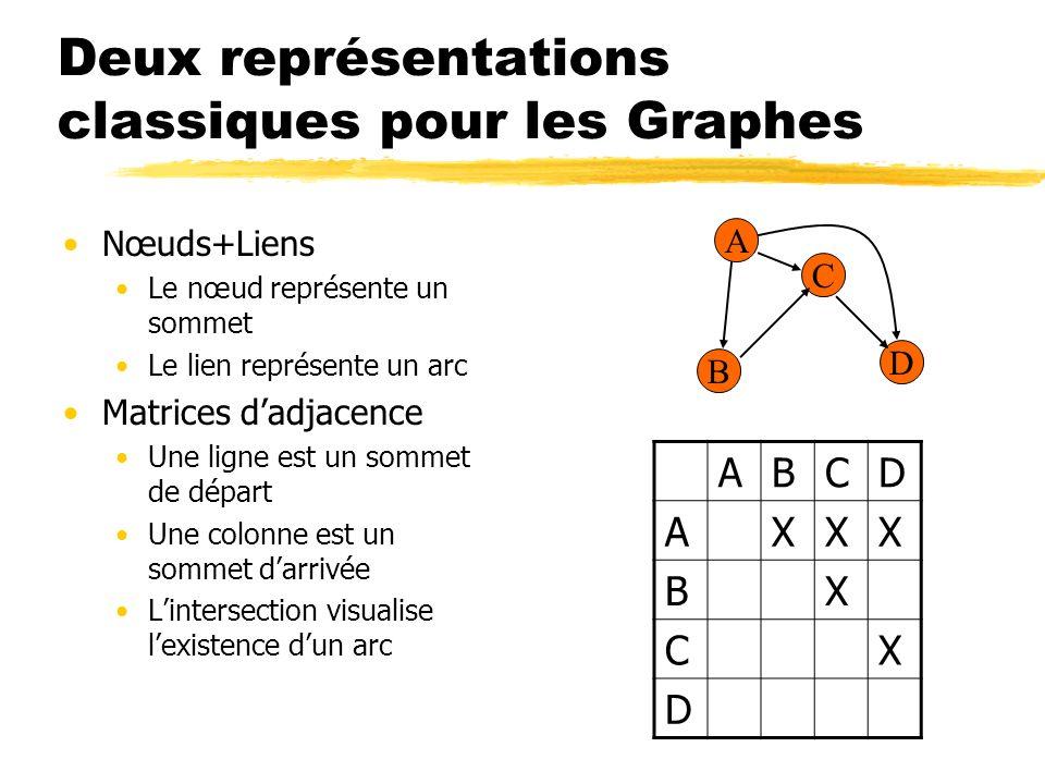 Deux représentations classiques pour les Graphes Nœuds+Liens Le nœud représente un sommet Le lien représente un arc Matrices dadjacence Une ligne est
