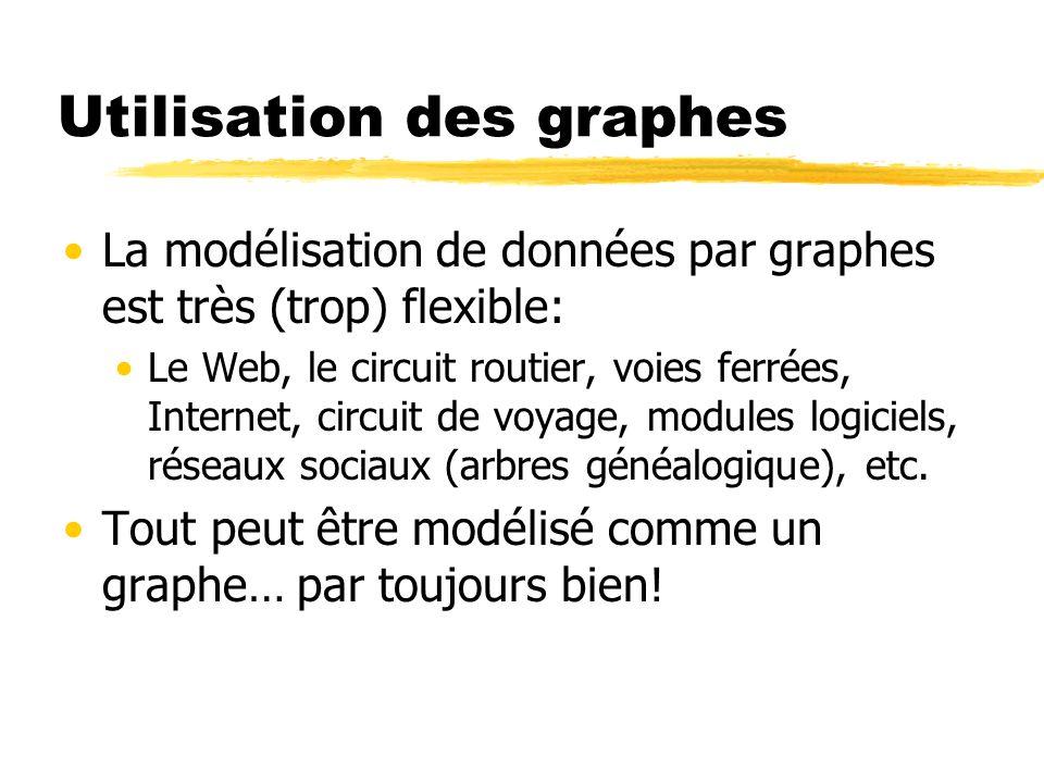Utilisation des graphes La modélisation de données par graphes est très (trop) flexible: Le Web, le circuit routier, voies ferrées, Internet, circuit