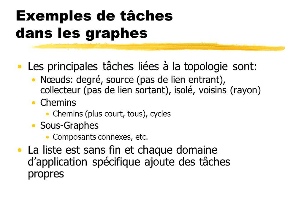 Exemples de tâches dans les graphes Les principales tâches liées à la topologie sont: Nœuds: degré, source (pas de lien entrant), collecteur (pas de l