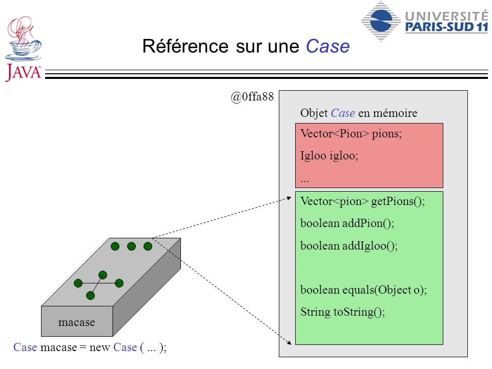 Référence sur une Case Vector pions; Igloo igloo;... Vector getPions(); boolean addPion(); boolean addIgloo(); boolean equals(Object o); String toStri