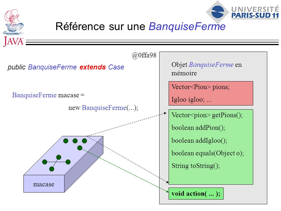 Référence sur une BanquiseFerme Vector pions; Igloo igloo;... Vector getPions(); boolean addPion(); boolean addIgloo(); boolean equals(Object o); Stri