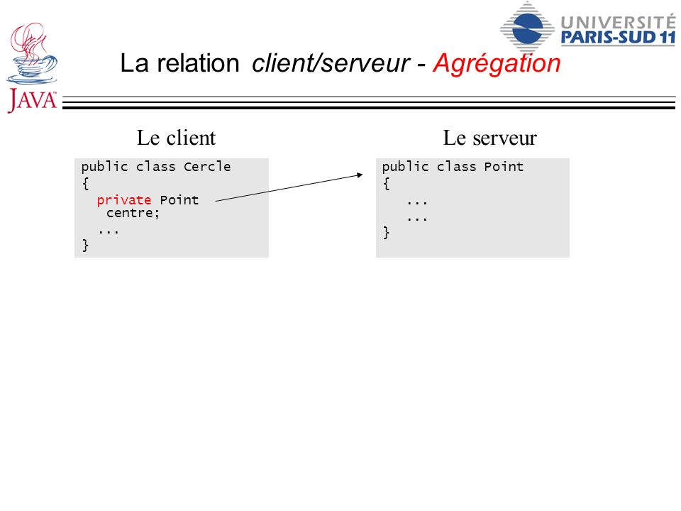 La relation client/serveur - Agrégation public class Cercle { private Point centre;... } public class Point {... } Le clientLe serveur