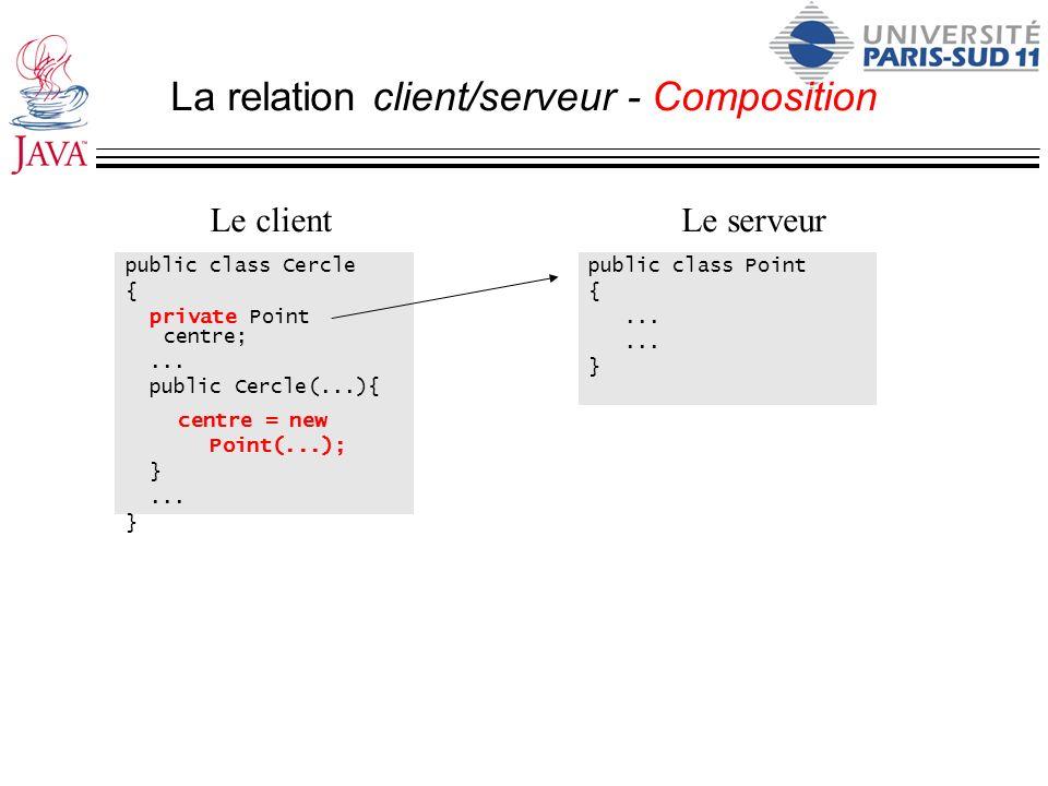 La relation client/serveur - Composition public class Cercle { private Point centre;... public Cercle(...){ centre = new Point(...); }... } public cla