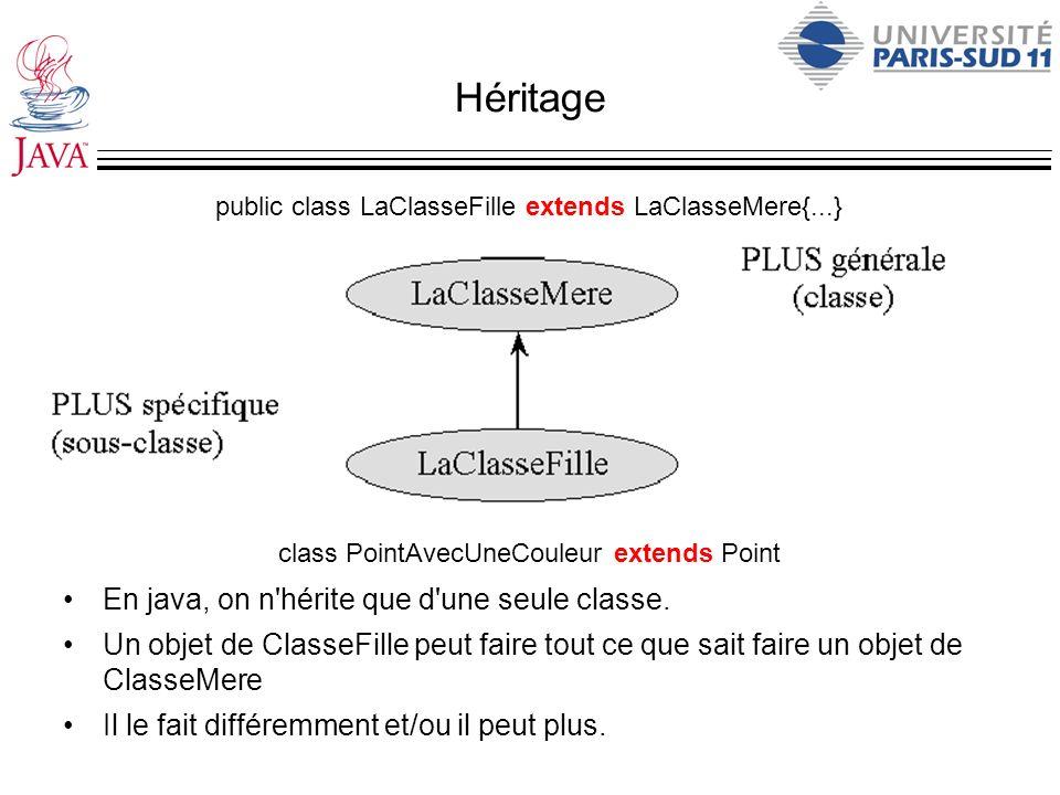 Héritage public class LaClasseFille extends LaClasseMere{...} class PointAvecUneCouleur extends Point En java, on n'hérite que d'une seule classe. Un