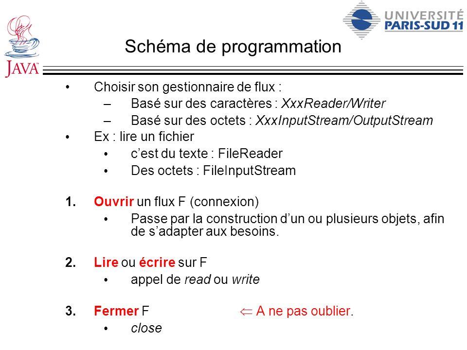 Schéma de programmation Choisir son gestionnaire de flux : –Basé sur des caractères : XxxReader/Writer –Basé sur des octets : XxxInputStream/OutputStr