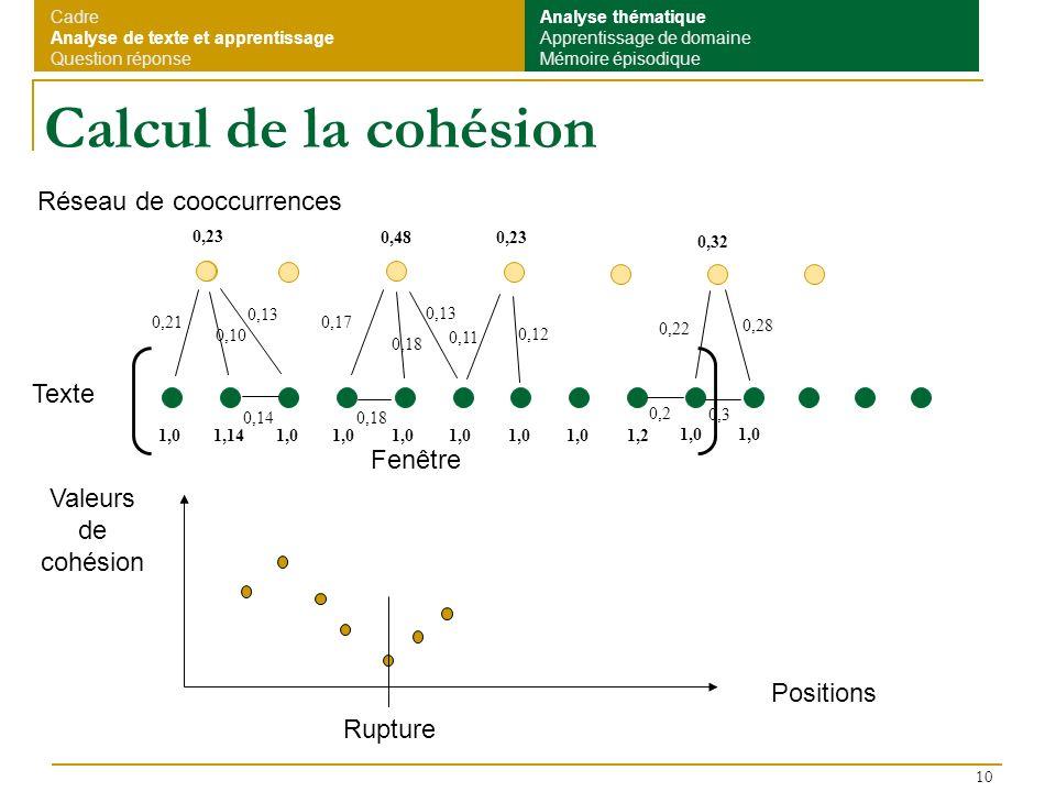 10 Calcul de la cohésion Réseau de cooccurrences Texte Valeurs de cohésion Positions Rupture 0,21 0,13 0,14 0,10 0,17 0,18 0,13 0,11 0,12 0,18 0,22 0,