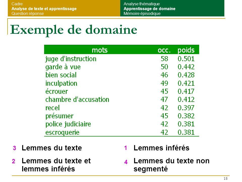 18 Exemple de domaine Lemmes du texte Lemmes du texte et lemmes inférés Lemmes inférés Lemmes du texte non segmenté Cadre Analyse de texte et apprenti