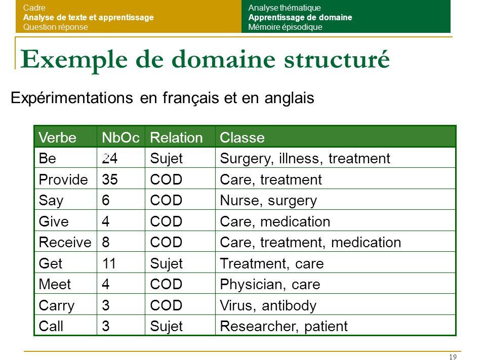 19 Exemple de domaine structuré Researcher, patientSujet3Call Virus, antibodyCOD3Carry Physician, careCOD4Meet Treatment, careSujet11Get Care, treatme