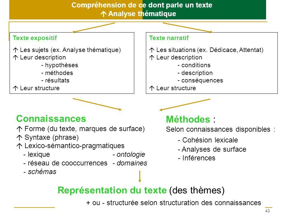 43 Compréhension de ce dont parle un texte Analyse thématique Texte expositif Les sujets (ex. Analyse thématique) Leur description - hypothèses - méth