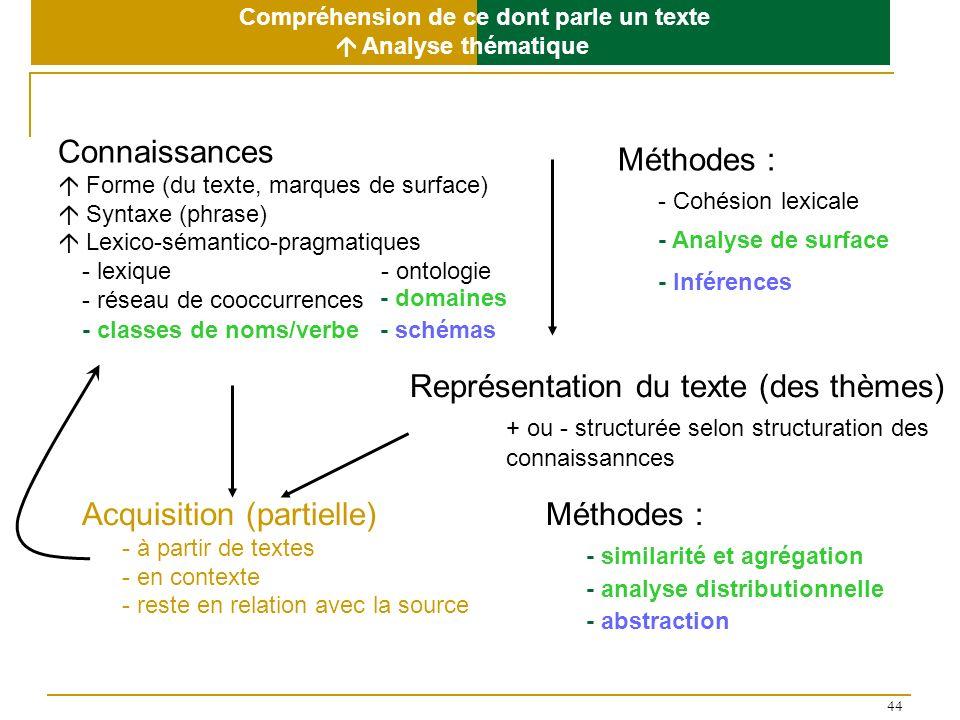 44 Représentation du texte (des thèmes) + ou - structurée selon structuration des connaissannces Méthodes : - Cohésion lexicale Connaissances Forme (d