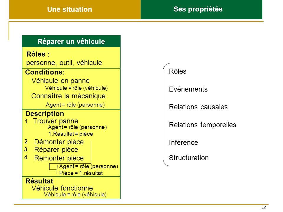 46 Rôles Relations causales Relations temporelles Evénements Réparer un véhicule Rôles : personne, outil, véhicule Conditions: Description Résultat Dé