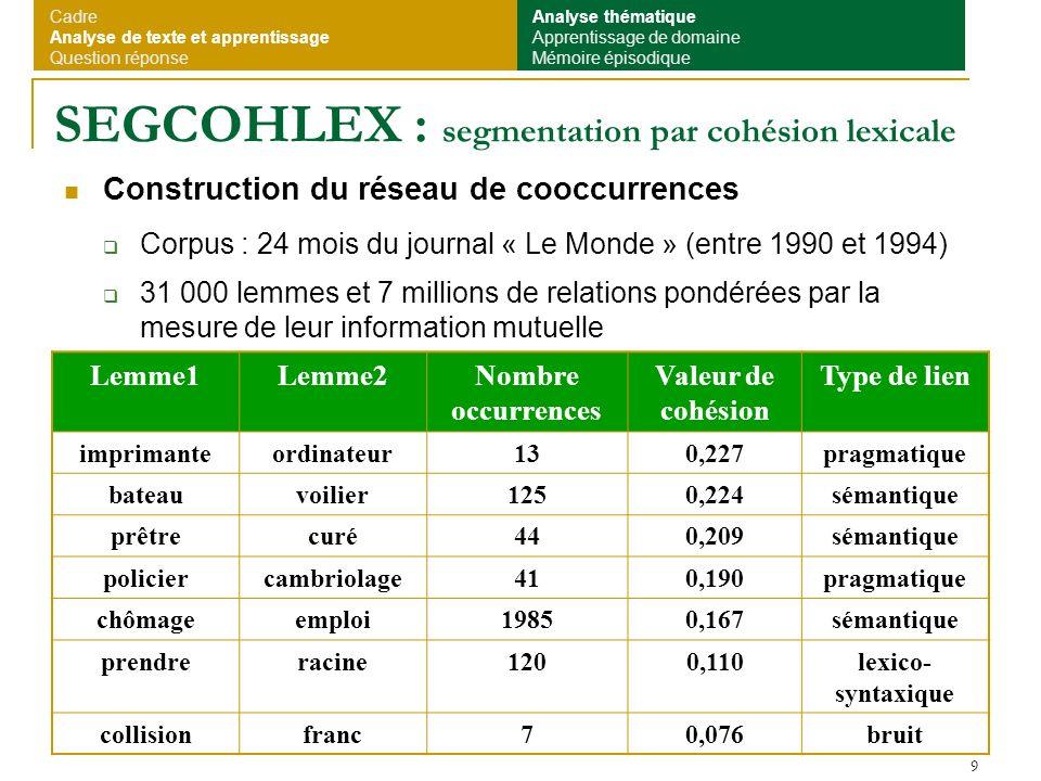 10 Calcul de la cohésion Réseau de cooccurrences Texte Valeurs de cohésion Positions Rupture 0,21 0,13 0,14 0,10 0,17 0,18 0,13 0,11 0,12 0,18 0,22 0,28 1,01,141,0 1,2 1,0 0,2 0,3 0,430,480,23 0,32 0,23 Cadre Analyse de texte et apprentissage Question réponse Analyse thématique Apprentissage de domaine Mémoire épisodique Fenêtre